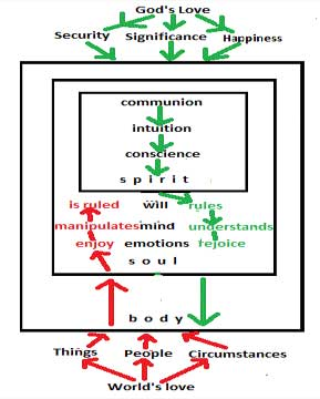 Human Nature into Carnal Nature Diagram